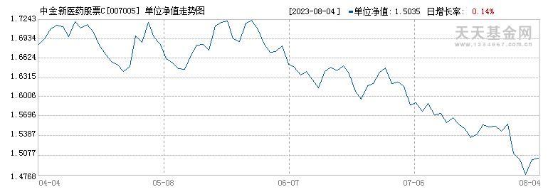 中金新医药股票C(007005)历史净值
