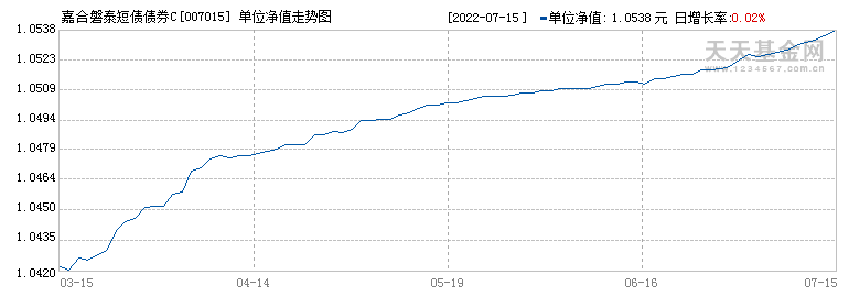 嘉合磐泰短债债券C(007015)历史净值