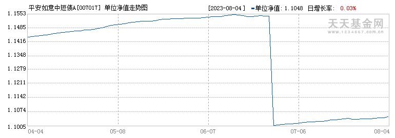 平安如意中短债A(007017)历史净值