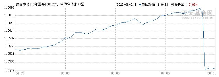 建信中债1-3年国开债C(007027)历史净值