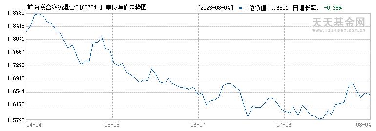 前海联合泳涛混合C(007041)历史净值