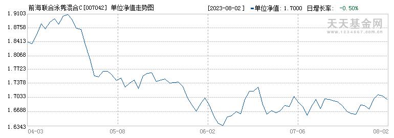 前海联合泳隽混合C(007042)历史净值