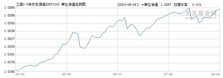 工银1-3年农发债指数A(007124)历史净值