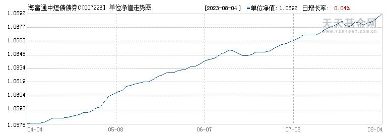 海富通中短债债券C(007226)历史净值