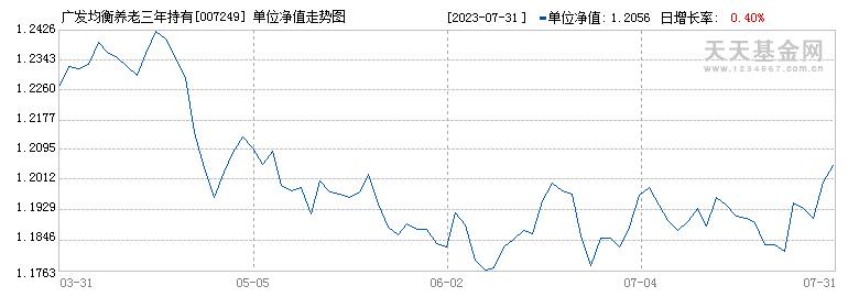 广发均衡养老三年持有混合(FOF)(007249)历史净值