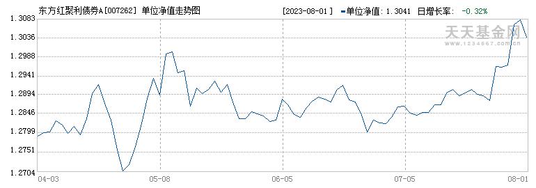 东方红聚利债券A(007262)历史净值