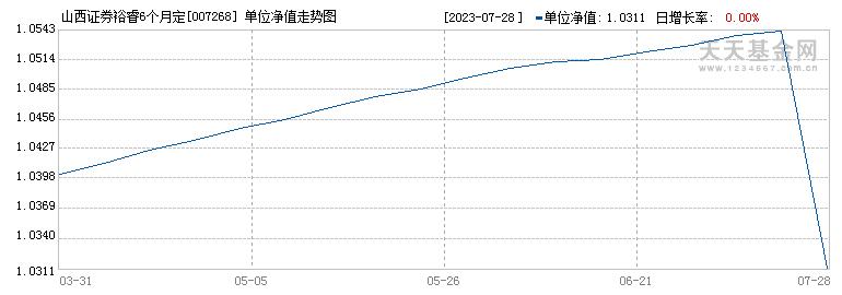 山西证券裕睿6个月定开债A(007268)历史净值