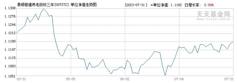 景顺稳健养老目标三年混合(FOF)(007272)历史净值