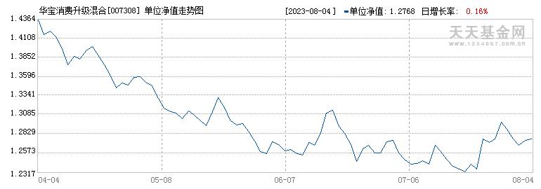 华宝消费升级混合(007308)历史净值