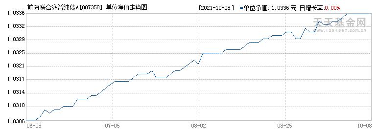 前海联合泳益纯债A(007358)历史净值
