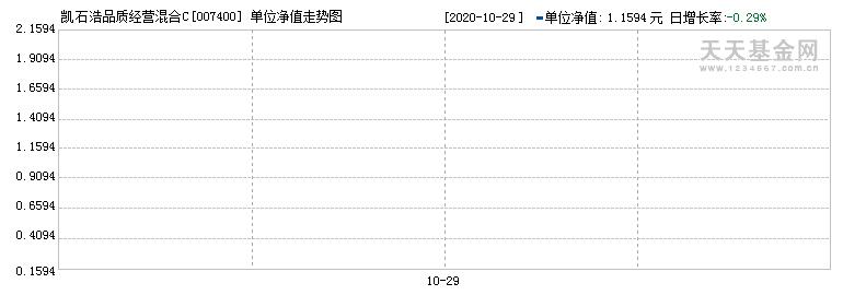 凯石浩品质经营混合C(007400)历史净值