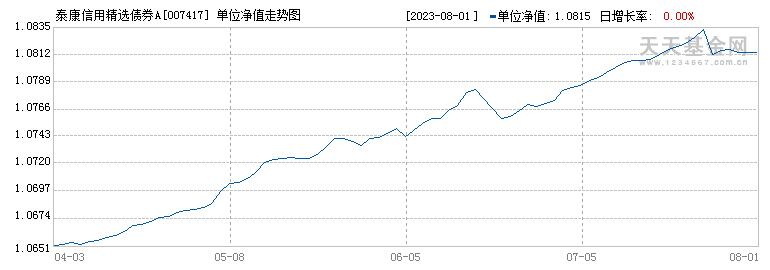 泰康信用精选债券A(007417)历史净值