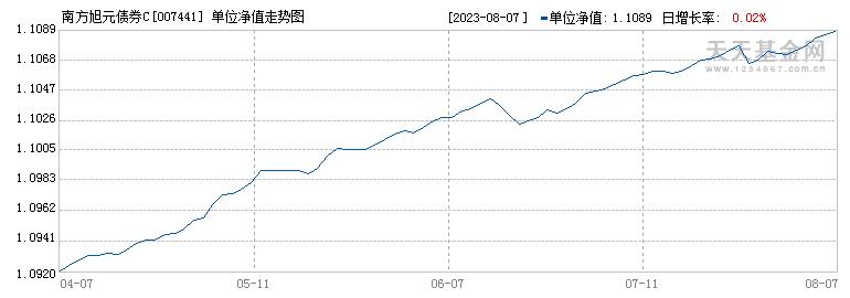 南方旭元债券C(007441)历史净值