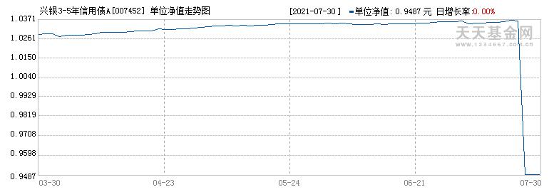 兴银3-5年信用债A(007452)历史净值