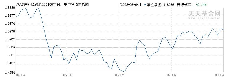 朱雀产业臻选混合C(007494)历史净值