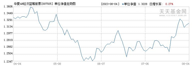 华夏AH经济蓝筹股票A(007505)历史净值