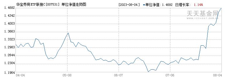 华宝券商ETF联接C(007531)历史净值