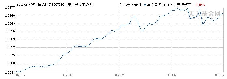 嘉实商业银行精选债券(007670)历史净值