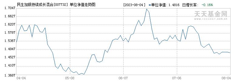 民生加银持续成长混合C(007732)历史净值