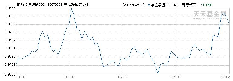 申万菱信沪深300价值指数C(007800)历史净值