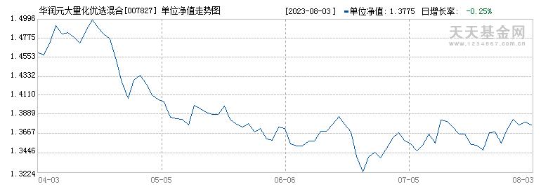 华润元大量化优选混合C(007827)历史净值