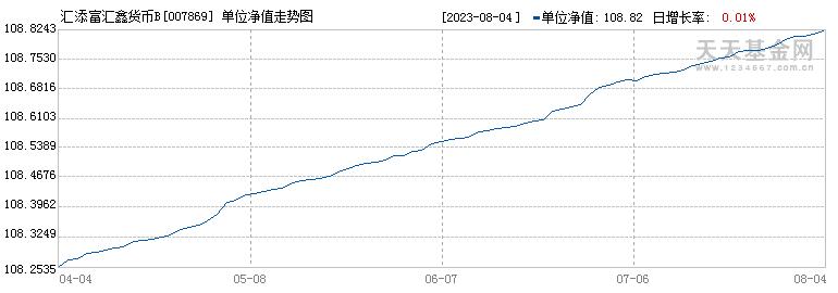 汇添富汇鑫货币B(007869)历史净值