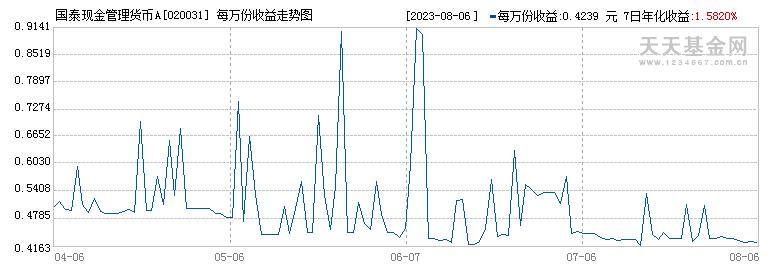 国泰现金管理货币A(020031)历史净值
