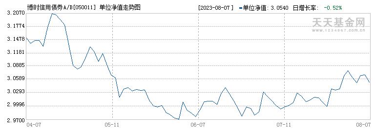 博时信用债券A/B(050011)历史净值