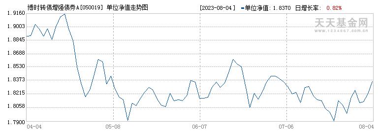 博时转债增强债券A(050019)历史净值
