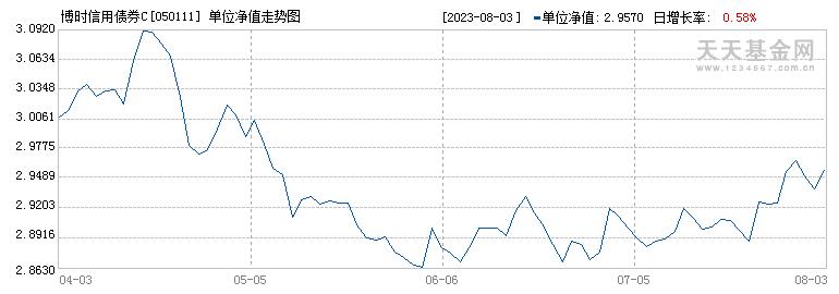 博时信用债券C(050111)历史净值