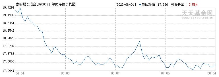 嘉实增长(070002)历史净值