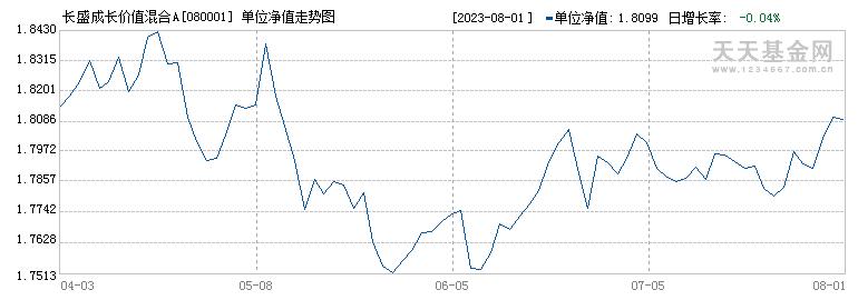 长盛成长价值混合(080001)历史净值