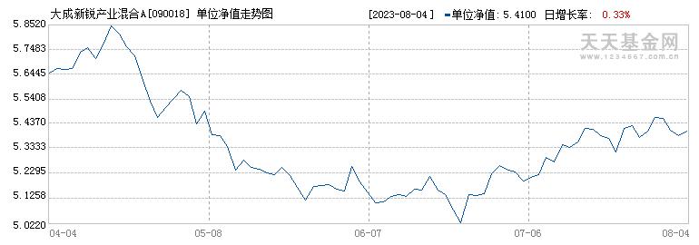 大成新锐产业混合(090018)历史净值