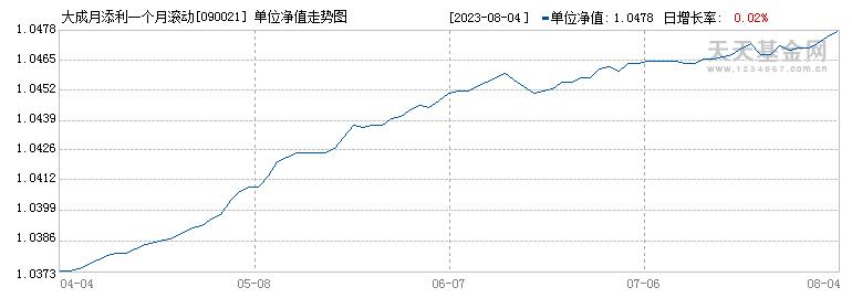 大成月添利债券A(090021)历史净值