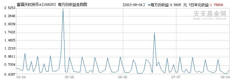 富国天时货币A(100025)历史净值