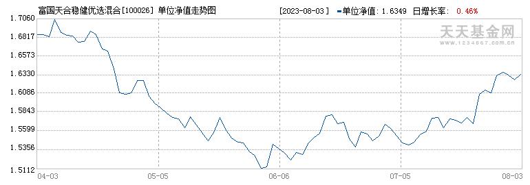富国天合稳健优选混合(100026)历史净值