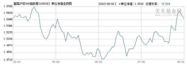 富国沪深300指数增强(100038)历史净值
