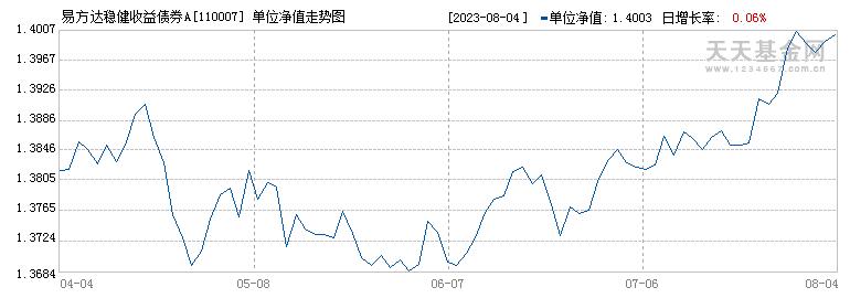 易方达稳健收益债券A(110007)历史净值