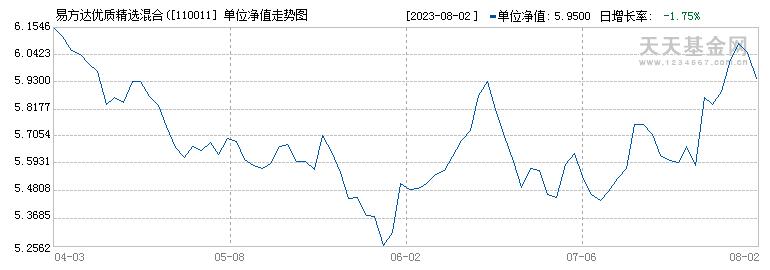 易方达中小盘混合(110011)历史净值