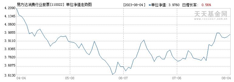 易方达消费行业股票(110022)历史净值