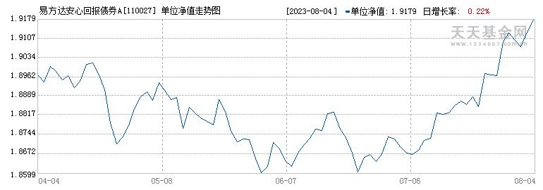 易方达安心回报债券A(110027)历史净值