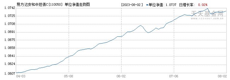 易方达月月利理财债券A(110050)历史净值