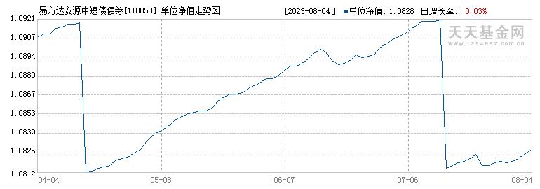 易方达安源中短债债券A(110053)历史净值