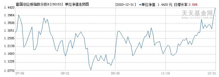 富国创业板指数分级B(150153)历史净值