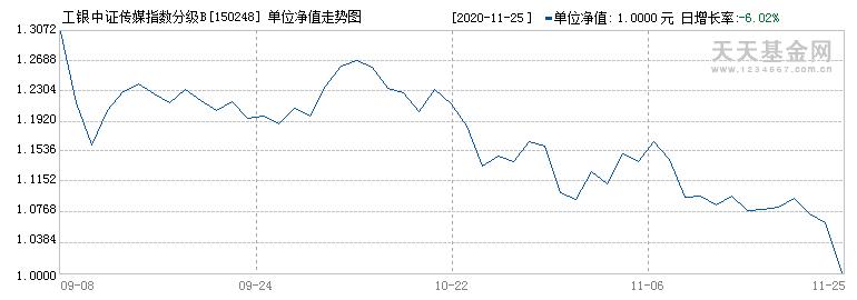 工银中证传媒指数分级B(150248)历史净值