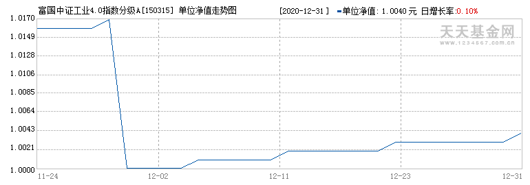 富国中证工业4.0指数分级A(150315)历史净值