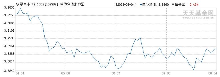 华夏中小板ETF(159902)历史净值