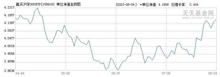 嘉实沪深300ETF(159919)历史净值