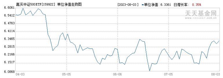 嘉实中证500ETF(159922)历史净值