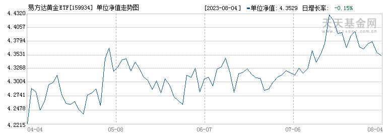 易方达黄金ETF(159934)历史净值
